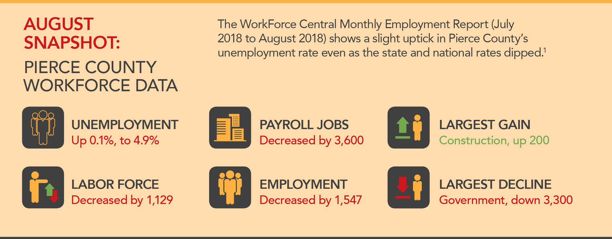 Monthly Employment Report August 2018